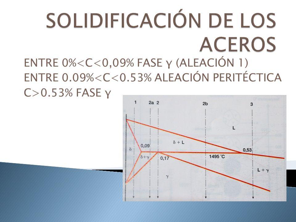 ENTRE 0%<C<0,09% FASE γ (ALEACIÓN 1) ENTRE 0.09%<C<0.53% ALEACIÓN PERITÉCTICA C>0.53% FASE γ