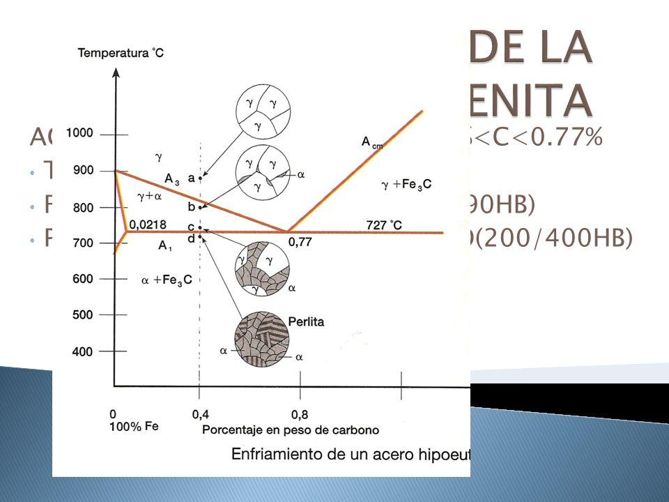 ACEROS HIPOEUTECTÓIDES 0.0218%<C<0.77% T DESIGNADA POR A3 FERRITA CONSTITUYENTE MATRIZ(90HB) PERLITA CONSTITUYENTE DISPERSO(200/400HB)