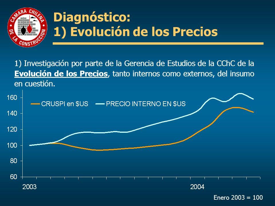 1) Investigación por parte de la Gerencia de Estudios de la CChC de la Evolución de los Precios, tanto internos como externos, del insumo en cuestión.