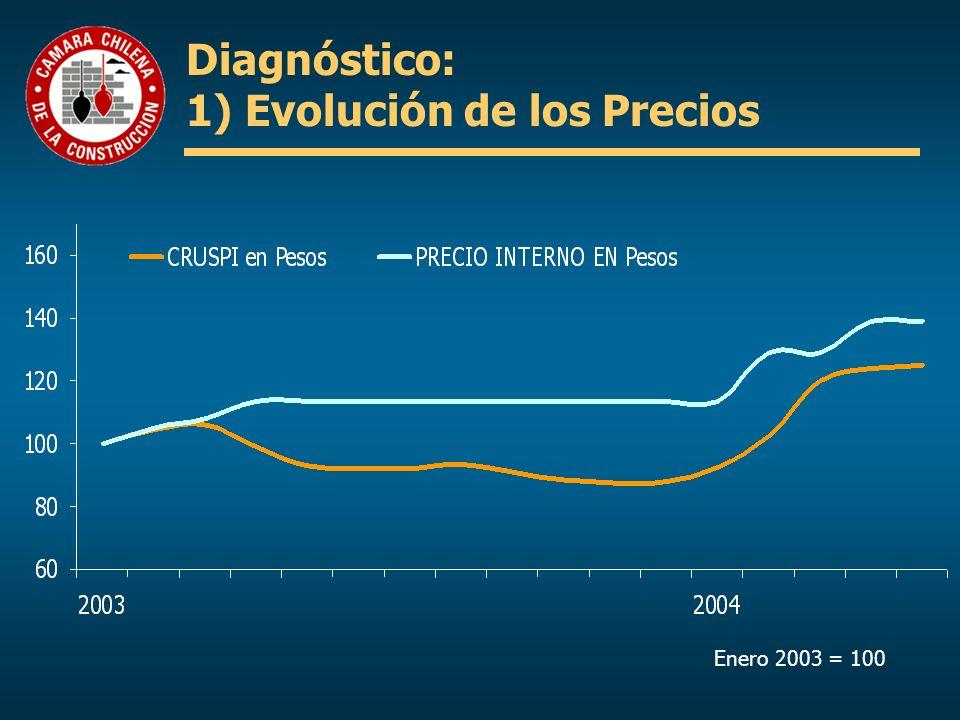 Diagnóstico: 1) Evolución de los Precios Enero 2003 = 100