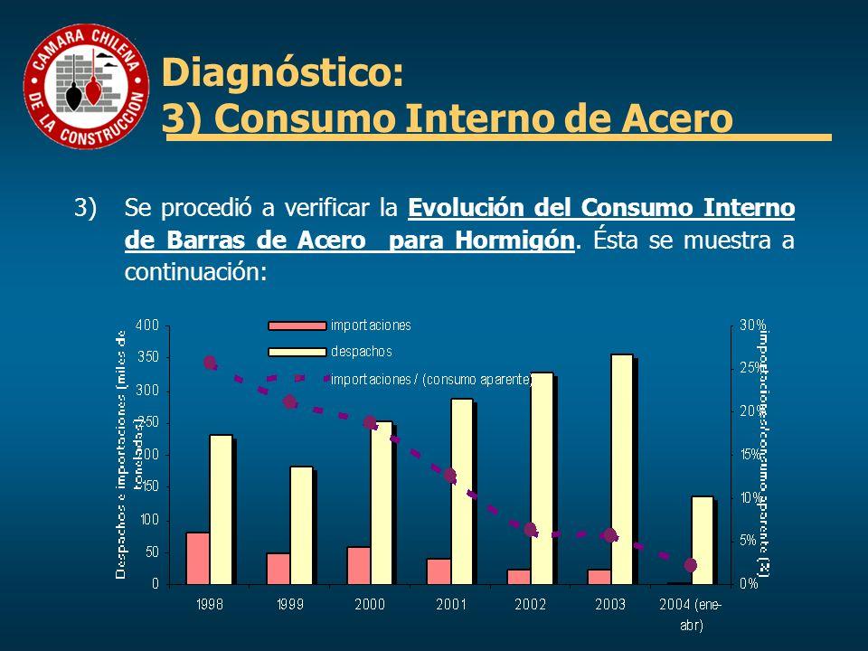 Diagnóstico: 3) Consumo Interno de Acero El gráfico anterior le permitió a la Institución comprobar un importante hecho, el cual se venía observando desde fines de la década pasada: la proporción de importaciones sobre el consumo aparente es cada vez menor.