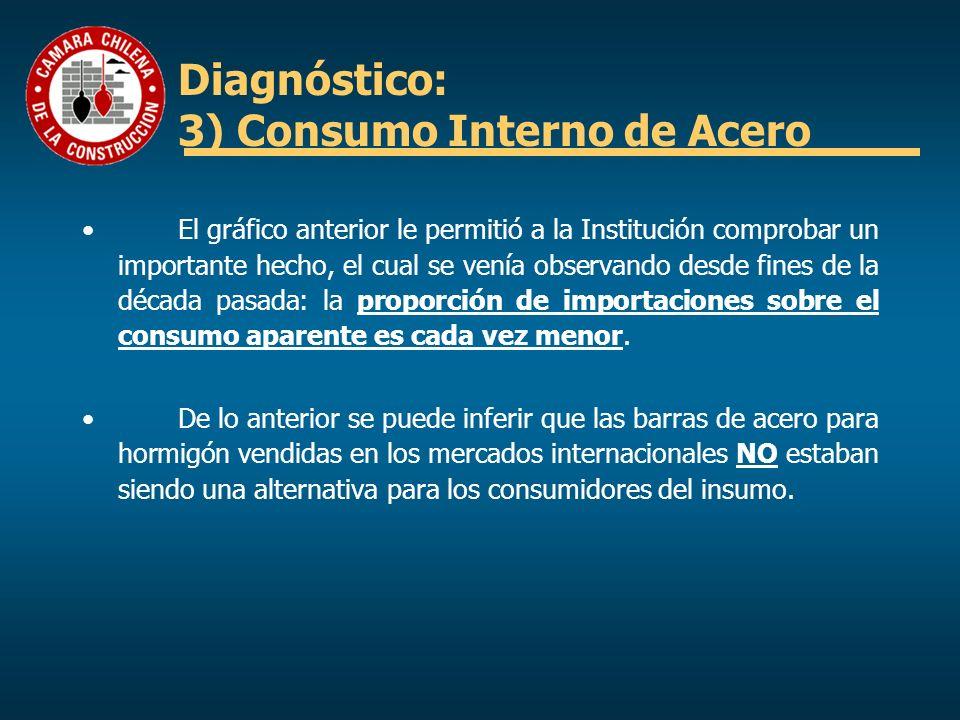 Diagnóstico: 3) Consumo Interno de Acero El gráfico anterior le permitió a la Institución comprobar un importante hecho, el cual se venía observando d