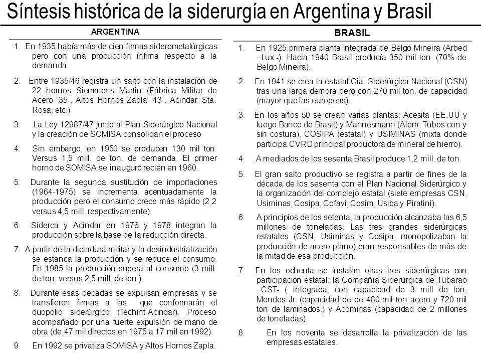 ARGENTINA 1. En 1935 había más de cien firmas siderometalúrgicas pero con una producción ínfima respecto a la demanda 2. Entre 1935/46 registra un sal