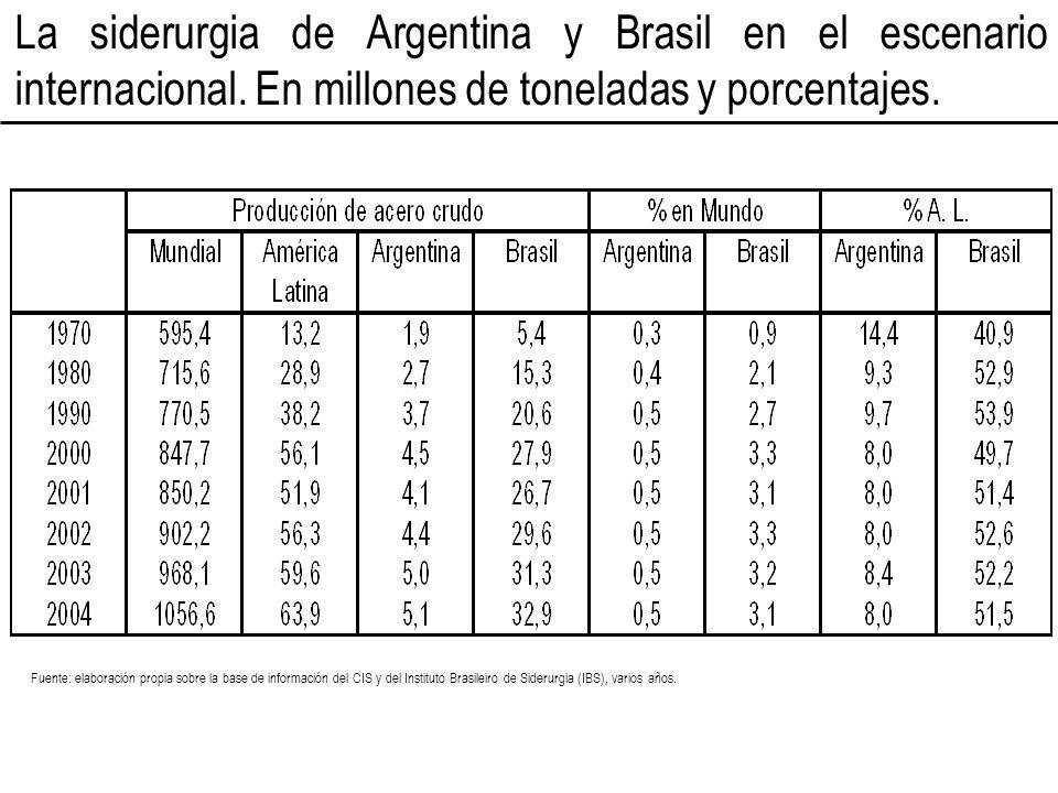 La siderurgia de Argentina y Brasil en el escenario internacional. En millones de toneladas y porcentajes. Fuente: elaboración propia sobre la base de