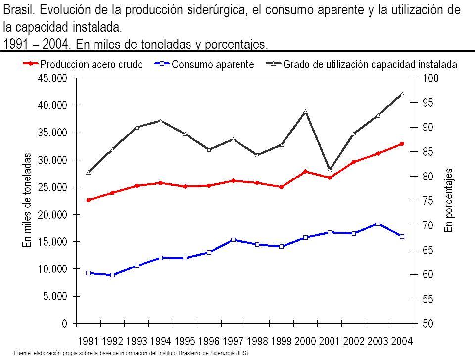 Brasil. Evolución de la producción siderúrgica, el consumo aparente y la utilización de la capacidad instalada. 1991 – 2004. En miles de toneladas y p