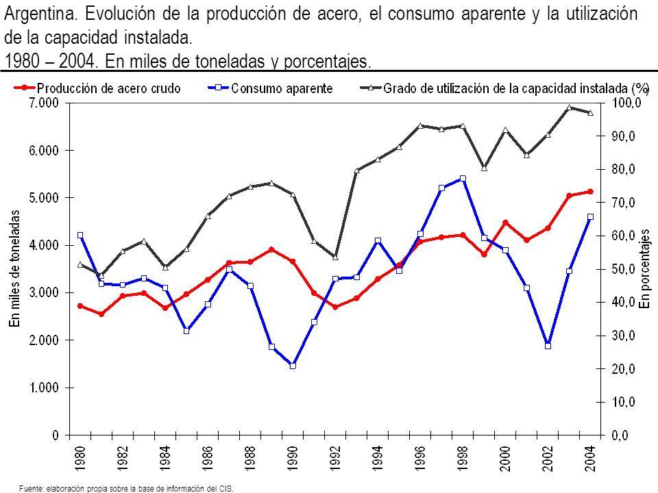 Argentina. Evolución de la producción de acero, el consumo aparente y la utilización de la capacidad instalada. 1980 – 2004. En miles de toneladas y p
