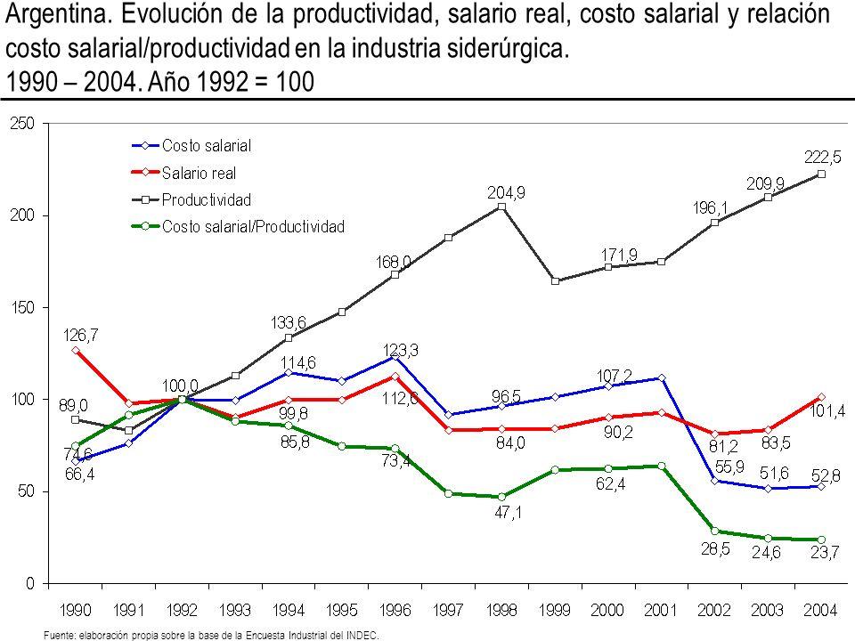 Argentina. Evolución de la productividad, salario real, costo salarial y relación costo salarial/productividad en la industria siderúrgica. 1990 – 200