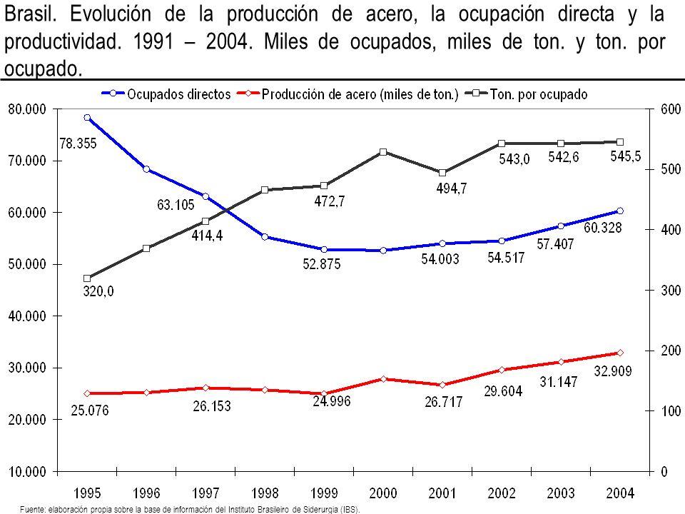Brasil. Evolución de la producción de acero, la ocupación directa y la productividad. 1991 – 2004. Miles de ocupados, miles de ton. y ton. por ocupado