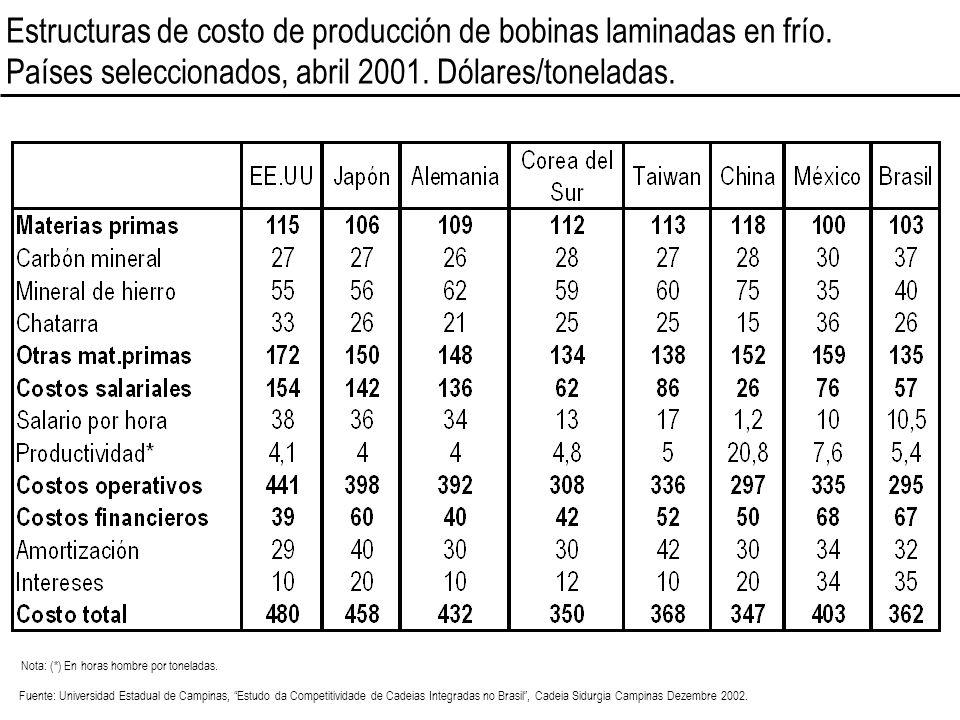 Estructuras de costo de producción de bobinas laminadas en frío. Países seleccionados, abril 2001. Dólares/toneladas. Fuente: Universidad Estadual de