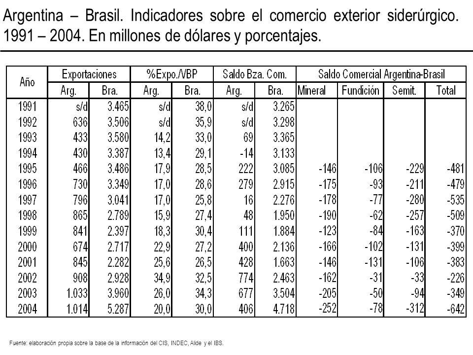 Argentina – Brasil. Indicadores sobre el comercio exterior siderúrgico. 1991 – 2004. En millones de dólares y porcentajes. Fuente: elaboración propia