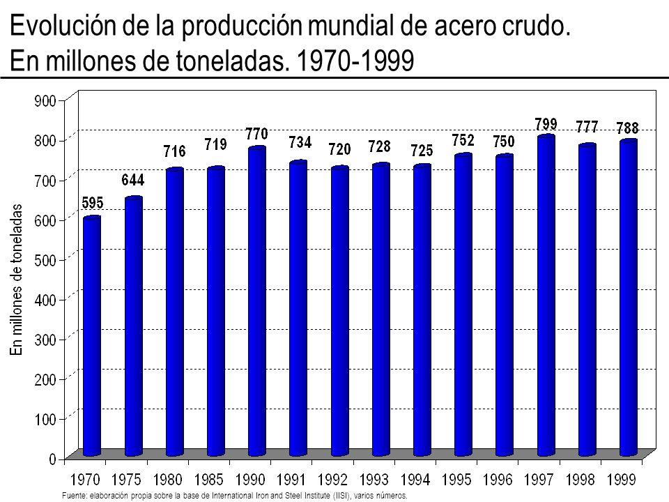 Evolución de la producción mundial de acero crudo. En millones de toneladas. 1970-1999 Fuente: elaboración propia sobre la base de International Iron