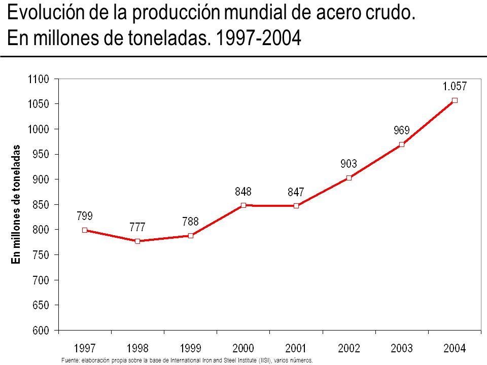 Evolución de la producción mundial de acero crudo. En millones de toneladas. 1997-2004 Fuente: elaboración propia sobre la base de International Iron