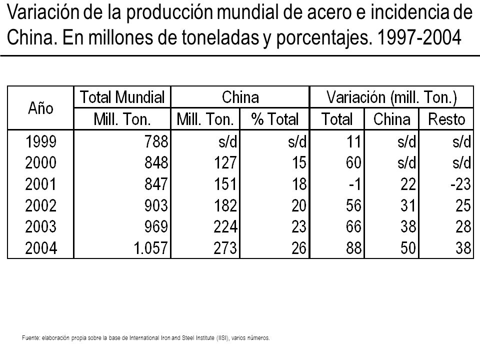 Variación de la producción mundial de acero e incidencia de China. En millones de toneladas y porcentajes. 1997-2004 Fuente: elaboración propia sobre