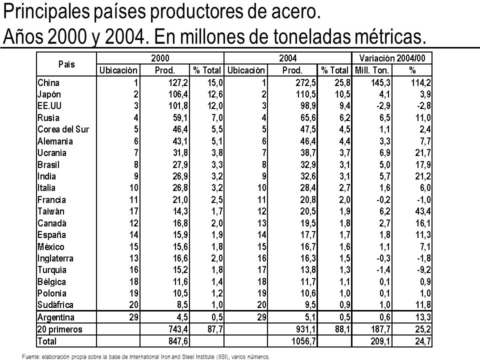 Principales países productores de acero. Años 2000 y 2004. En millones de toneladas métricas. Fuente: elaboración propia sobre la base de Internationa