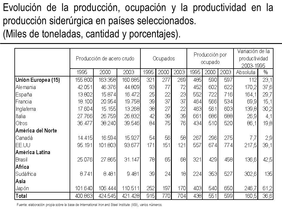 Evolución de la producción, ocupación y la productividad en la producción siderúrgica en países seleccionados. (Miles de toneladas, cantidad y porcent