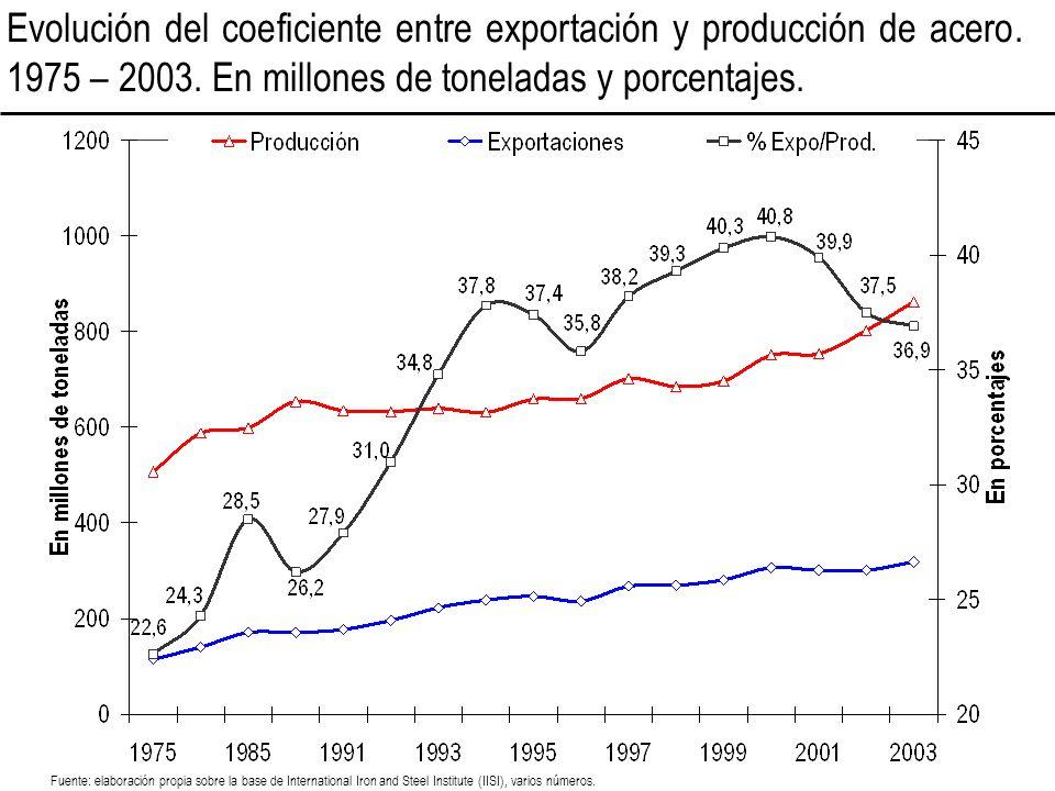Evolución del coeficiente entre exportación y producción de acero. 1975 – 2003. En millones de toneladas y porcentajes. Fuente: elaboración propia sob