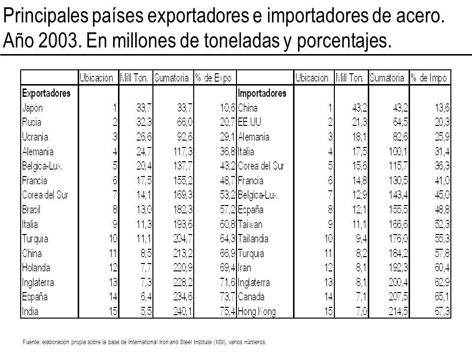 Principales países exportadores e importadores de acero. Año 2003. En millones de toneladas y porcentajes. Fuente: elaboración propia sobre la base de