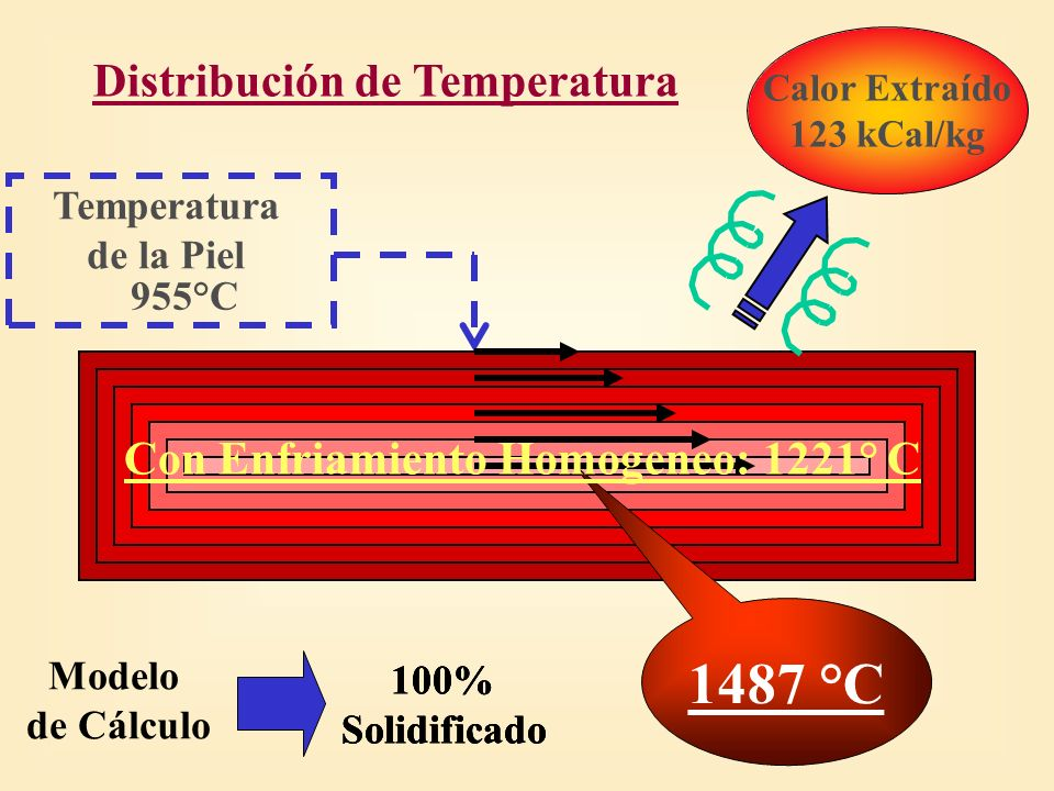 100% Solidificado 100% Solidificado 100% Solidificado 955°C Temperatura de la Piel Calor Extraído 123 kCal/kg 1487 °C Modelo de Cálculo Distribución d