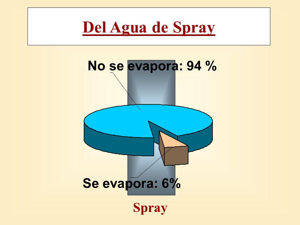 Spray No se evapora: 94 % Se evapora: 6% Del Agua de Spray