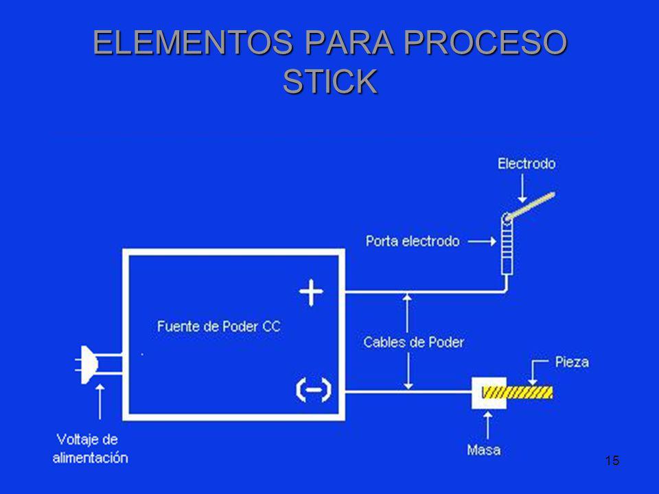 15 ELEMENTOS PARA PROCESO STICK