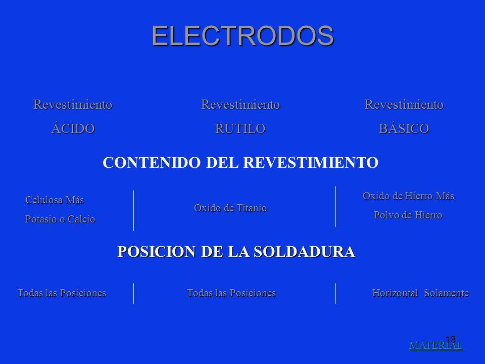 18 ELECTRODOS MATERIAL RevestimientoÁCIDORevestimientoRUTILORevestimientoBÁSICO CONTENIDO DEL REVESTIMIENTO Celulosa Más Potasio o Calcio Oxido de Tit