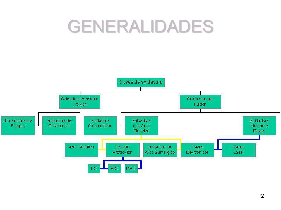 2 GENERALIDADES