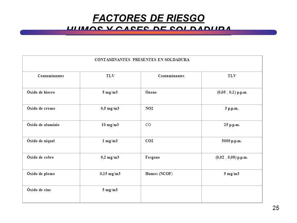 25 FACTORES DE RIESGO HUMOS Y GASES DE SOLDADURA CONTAMINANTES PRESENTES EN SOLDADURA ContaminantesTLVContaminantesTLV Óxido de hierro5 mg/m3Ozono (0,