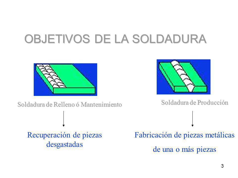 3 OBJETIVOS DE LA SOLDADURA Soldadura de Relleno ó Mantenimiento Soldadura de Producción Recuperación de piezas desgastadas Fabricación de piezas metálicas de una o más piezas