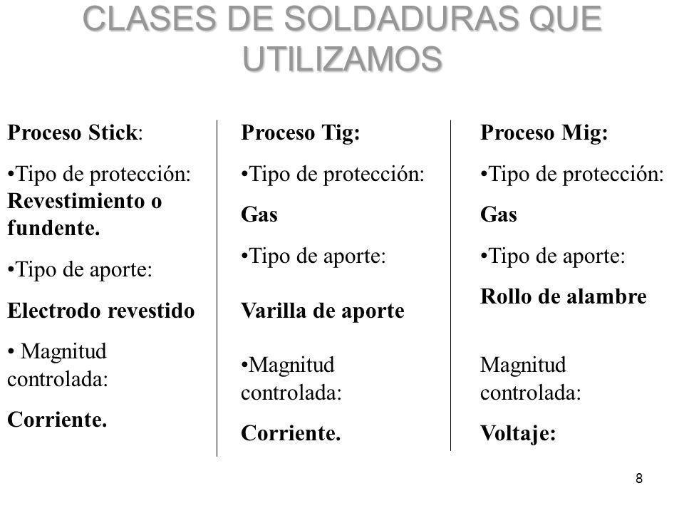 8 CLASES DE SOLDADURAS QUE UTILIZAMOS Proceso Stick: Tipo de protección: Revestimiento o fundente. Tipo de aporte: Electrodo revestido Magnitud contro