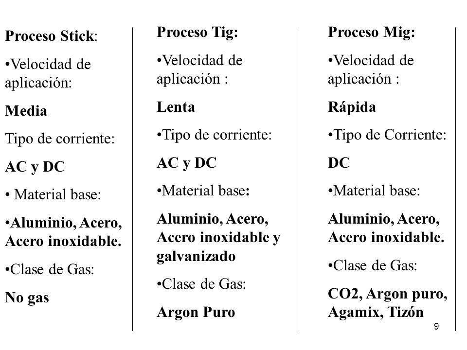 9 Proceso Stick: Velocidad de aplicación: Media Tipo de corriente: AC y DC Material base: Aluminio, Acero, Acero inoxidable. Clase de Gas: No gas Proc