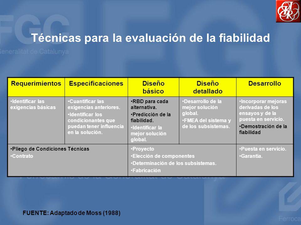 Técnicas para la evaluación de la fiabilidad RequerimientosEspecificacionesDiseño básico Diseño detallado Desarrollo Identificar las exigencias básica