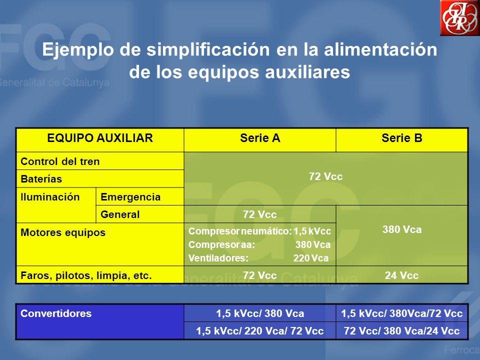 Ejemplo de simplificación en la alimentación de los equipos auxiliares EQUIPO AUXILIARSerie ASerie B Control del tren 72 Vcc Baterías IluminaciónEmerg