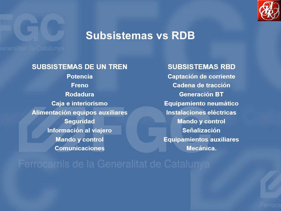 Subsistemas vs RDB SUBSISTEMAS DE UN TREN Potencia Freno Rodadura Caja e interiorismo Alimentación equipos auxiliares Seguridad Información al viajero