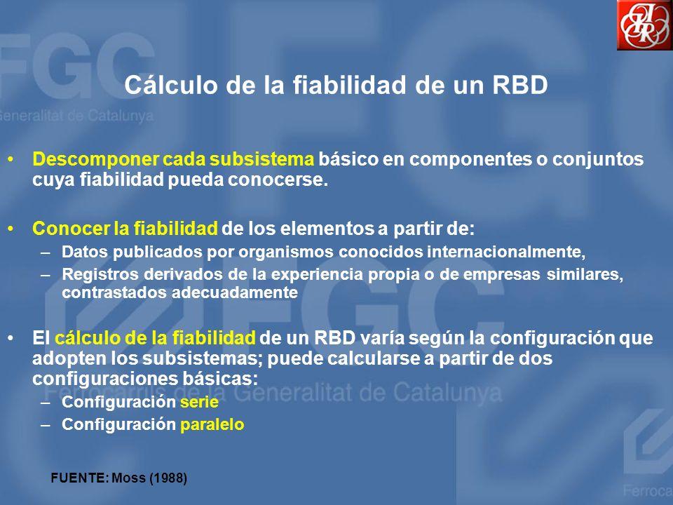 Cálculo de la fiabilidad de un RBD Descomponer cada subsistema básico en componentes o conjuntos cuya fiabilidad pueda conocerse. Conocer la fiabilida