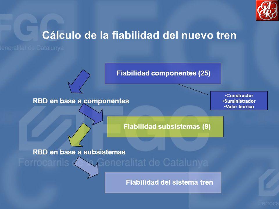 Cálculo de la fiabilidad del nuevo tren Fiabilidad componentes (25) Fiabilidad subsistemas (9) Fiabilidad del sistema tren RBD en base a componentes R