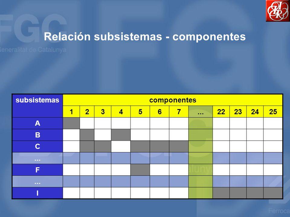 Relación subsistemas - componentes subsistemascomponentes 1234567...22232425 A B C... F I