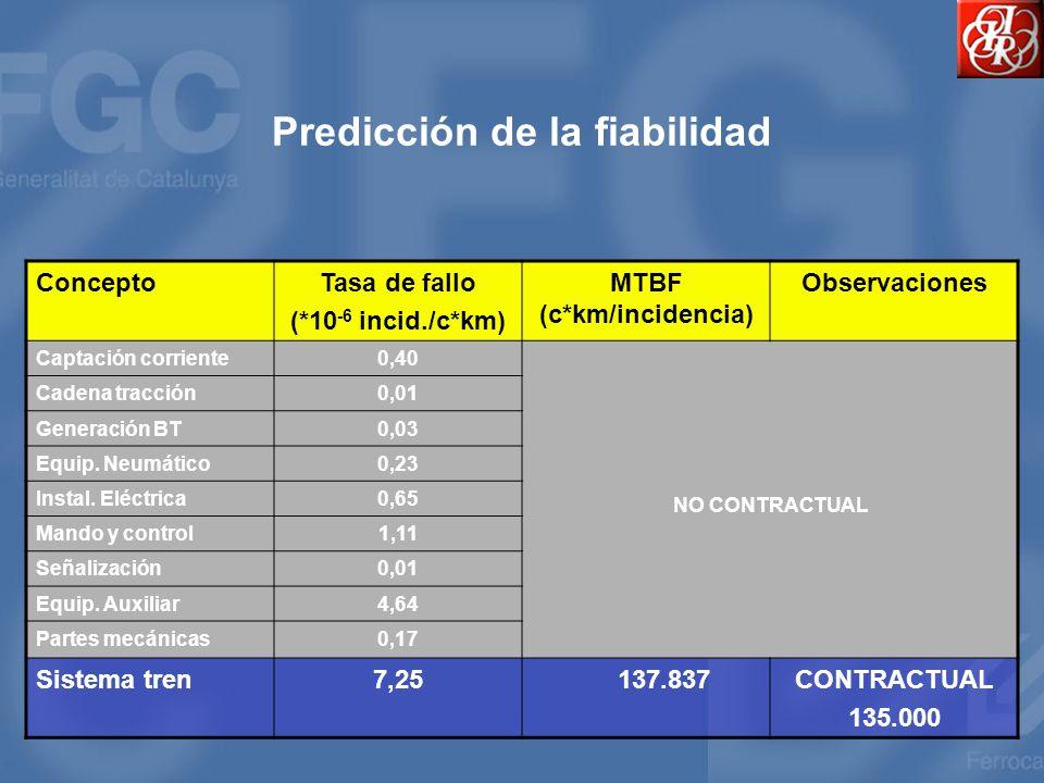 Predicción de la fiabilidad ConceptoTasa de fallo (*10 -6 incid./c*km) MTBF (c*km/incidencia) Observaciones Captación corriente0,40 NO CONTRACTUAL Cad