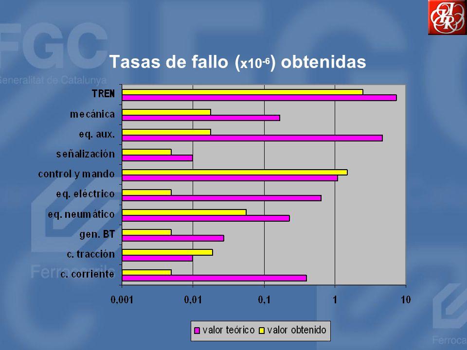 Tasas de fallo ( x10 -6 ) obtenidas
