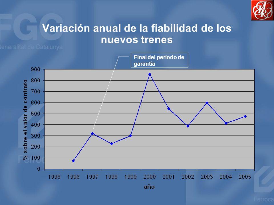 Variación anual de la fiabilidad de los nuevos trenes Final del período de garantía