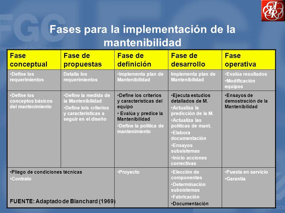 Fases para la implementación de la mantenibilidad Fase conceptual Fase de propuestas Fase de definición Fase de desarrollo Fase operativa Define los r