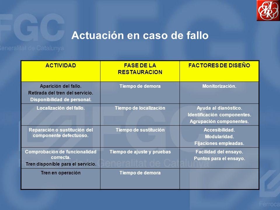 Actuación en caso de fallo ACTIVIDADFASE DE LA RESTAURACION FACTORES DE DISEÑO Aparición del fallo. Retirada del tren del servicio. Disponibilidad de