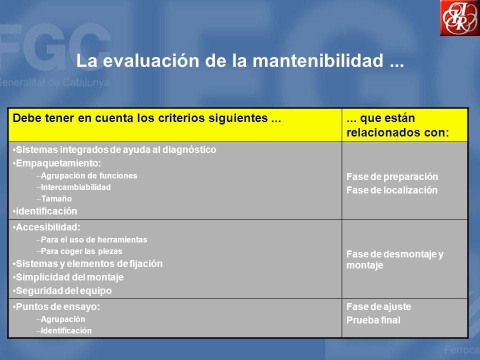 La evaluación de la mantenibilidad... Debe tener en cuenta los criterios siguientes...... que están relacionados con: Sistemas integrados de ayuda al
