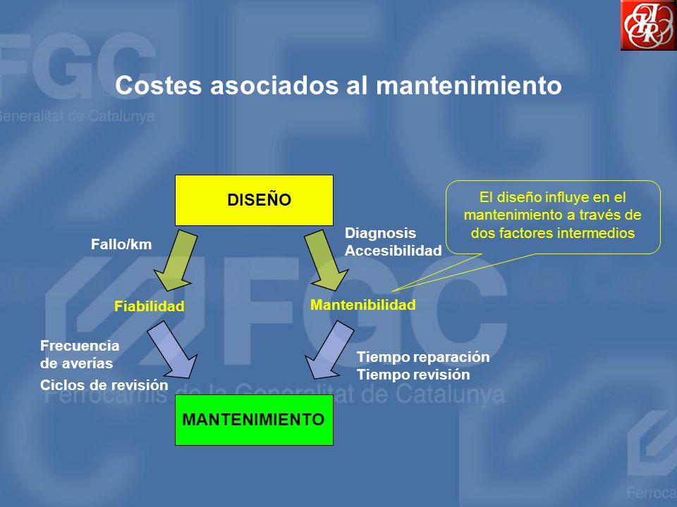 Costes asociados al mantenimiento DISEÑO MANTENIMIENTO Fiabilidad Mantenibilidad El diseño influye en el mantenimiento a través de dos factores interm