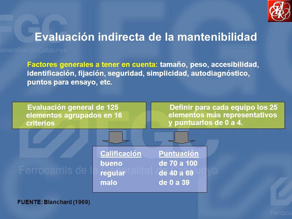 Evaluación indirecta de la mantenibilidad Evaluación general de 125 elementos agrupados en 16 criterios CalificaciónPuntuación buenode 70 a 100 regula