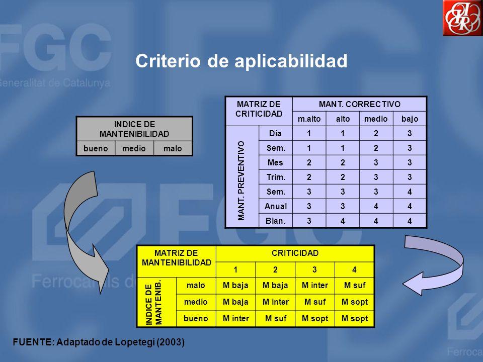 Criterio de aplicabilidad MATRIZ DE CRITICIDAD MANT. CORRECTIVO m.altoaltomediobajo Dia1123 Sem.1123 Mes2233 Trim.2233 Sem.3334 Anual3344 Bian.3444 MA