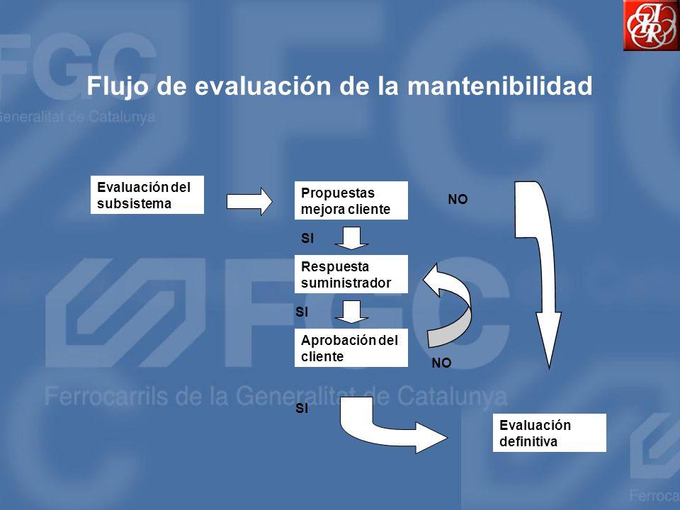 Flujo de evaluación de la mantenibilidad Evaluación del subsistema Propuestas mejora cliente Respuesta suministrador Aprobación del cliente Evaluación