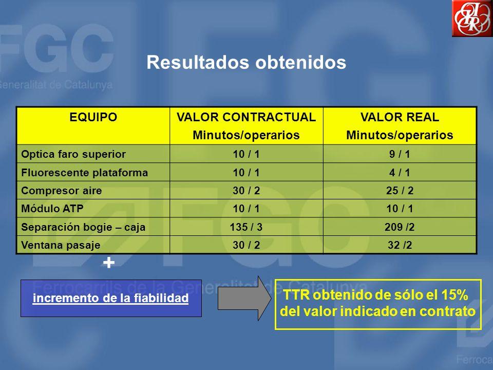 Resultados obtenidos EQUIPOVALOR CONTRACTUAL Minutos/operarios VALOR REAL Minutos/operarios Optica faro superior10 / 19 / 1 Fluorescente plataforma10