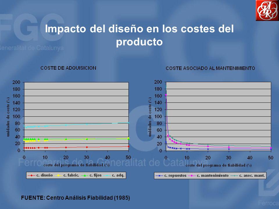 Predicción de la fiabilidad ConceptoTasa de fallo (*10 -6 incid./c*km) MTBF (c*km/incidencia) Observaciones Captación corriente0,40 NO CONTRACTUAL Cadena tracción0,01 Generación BT0,03 Equip.
