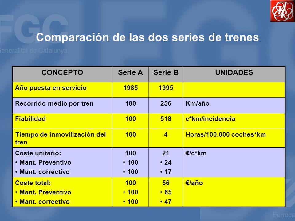 Comparación de las dos series de trenes CONCEPTOSerie ASerie BUNIDADES Año puesta en servicio19851995 Recorrido medio por tren100256Km/año Fiabilidad1