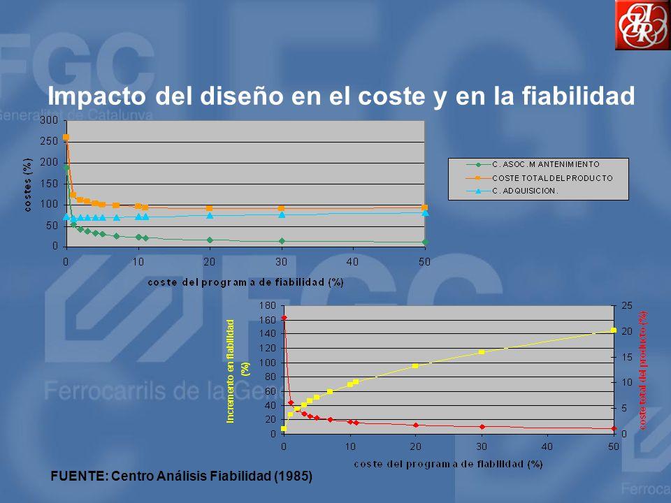 Impacto del diseño en el coste y en la fiabilidad FUENTE: Centro Análisis Fiabilidad (1985)